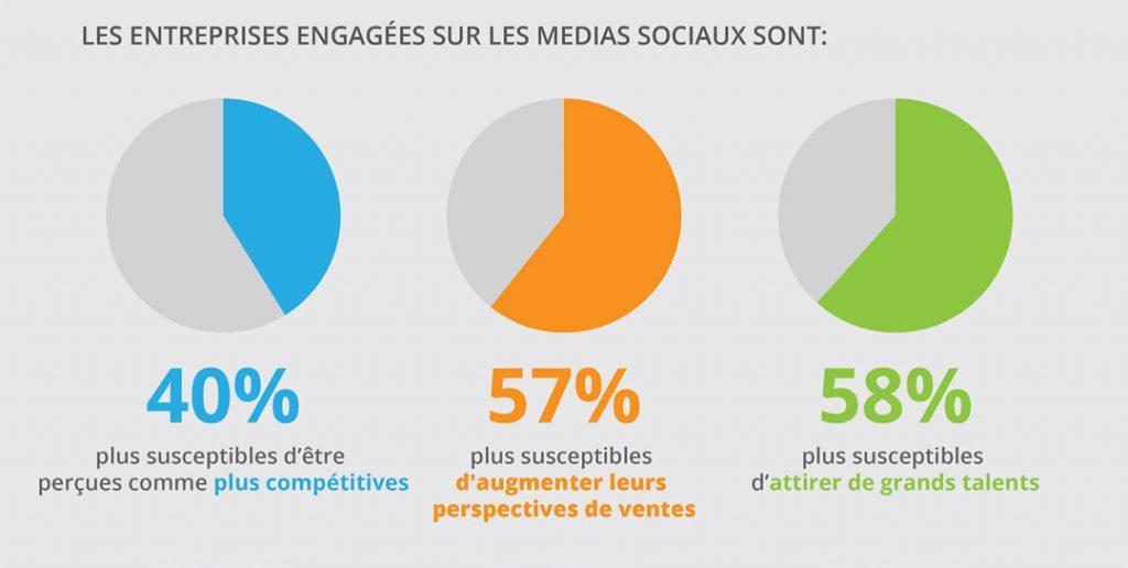 Statistiques sur les entreprises engagées sur les médias sociaux