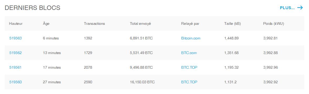 cryptomonnaie et e-commerce exemple de bloc