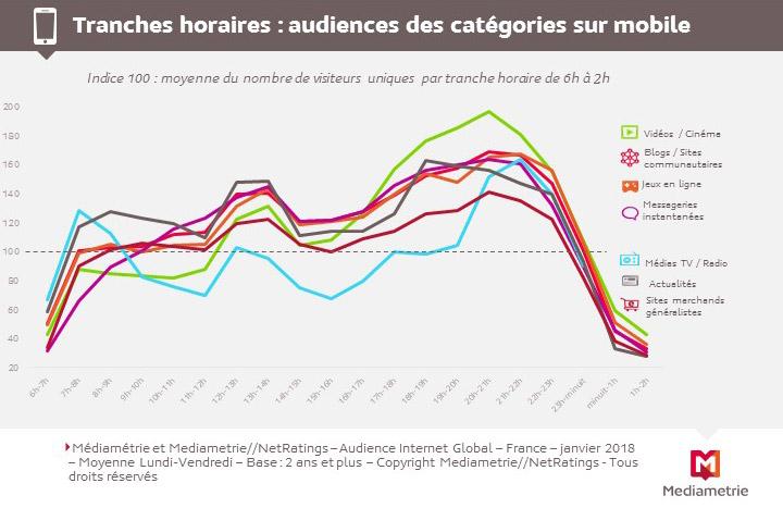 journée-d-un-internaute-audiences-categories-mobile